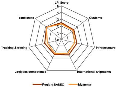 Myanmar | South Asia Subregional Economic Cooperation